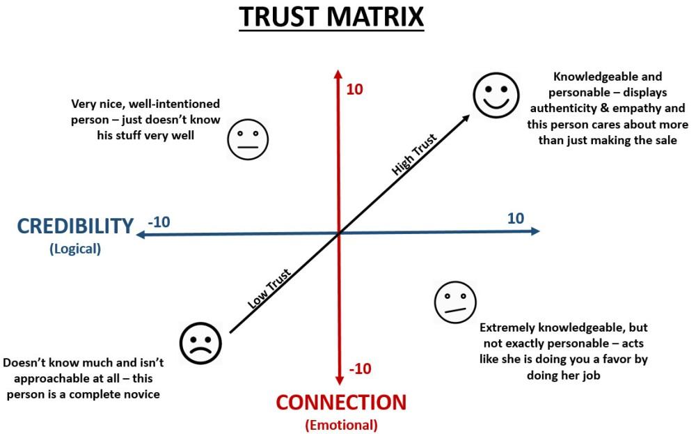 Trust Matrix