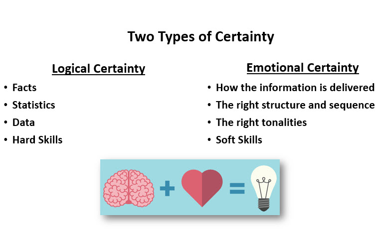 two types of certainty